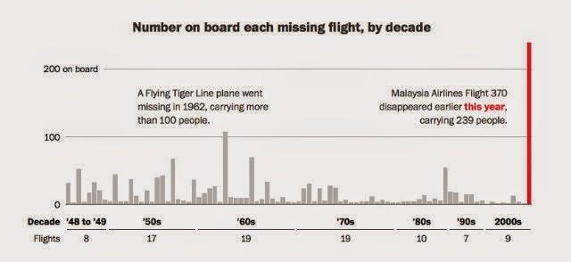 Grafik hilangnya pesawat komersial