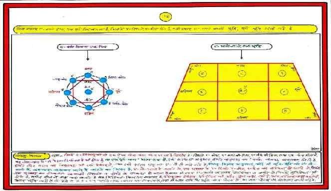 Ilmu tata ruang Vastu Shastra