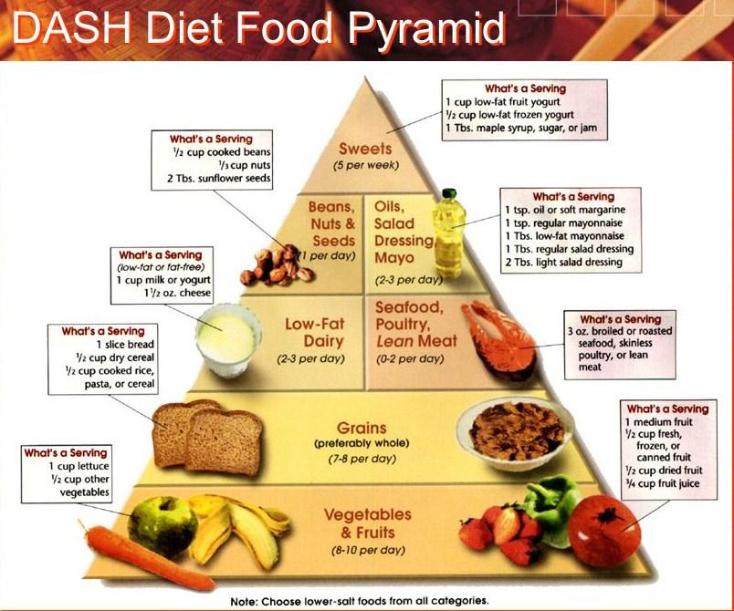 Sedang Tren Diet Dash Ampuh Turunkan Berat Badan Dan Darah Tinggi