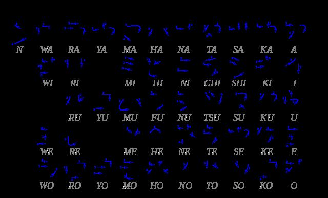 Tabel huruf Katakana
